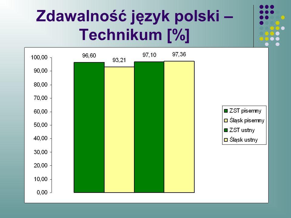 Zdawalność język polski –Technikum [%]